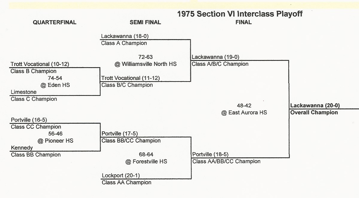 1975pcsHoops/SuperSectionalbrackets.jpg